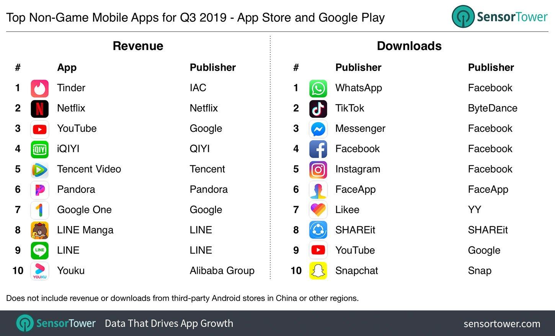 app store apps q3 2019