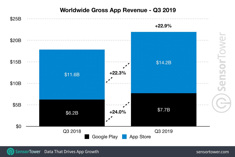 app store umsatz q3 2019