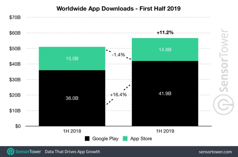 app stores downloads
