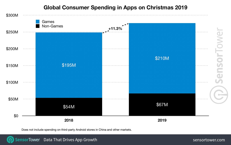 app stores global xmas 2019