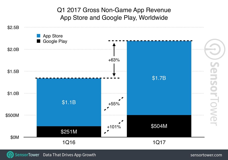 app stores umsatz q1