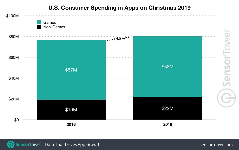 app stores us xmas 2019