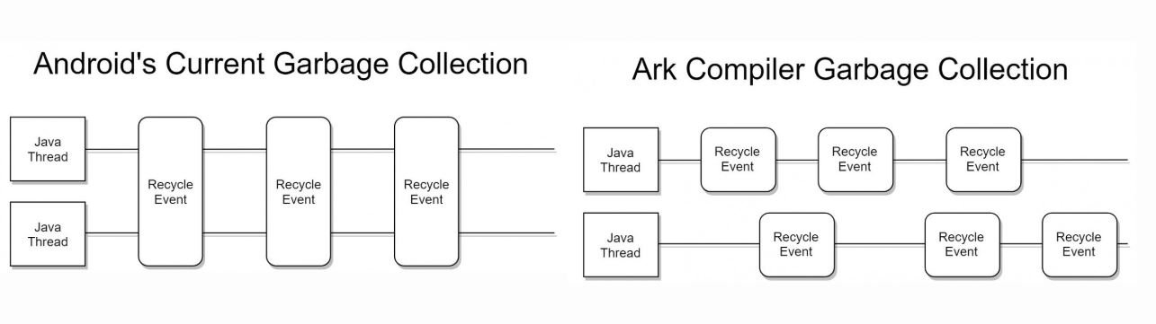 ark garbage collector