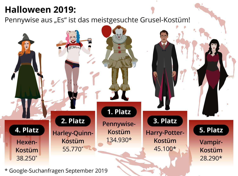 beliebteste-halloween-kostüme-top-5