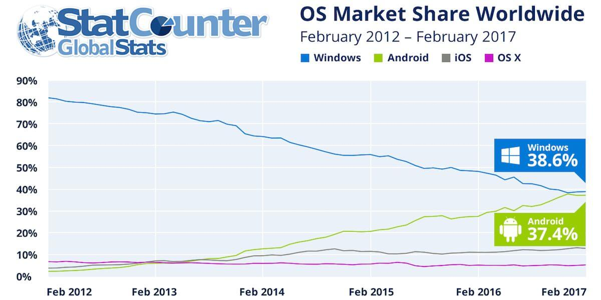 Betriebssysteme Anteile Android vs. Windows