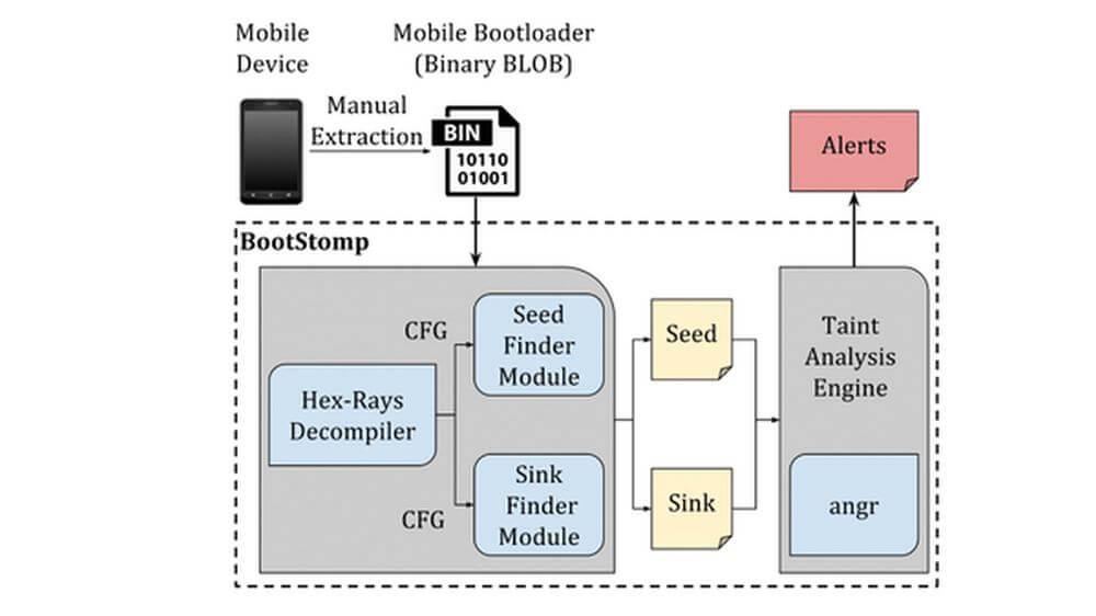 bootloader graph