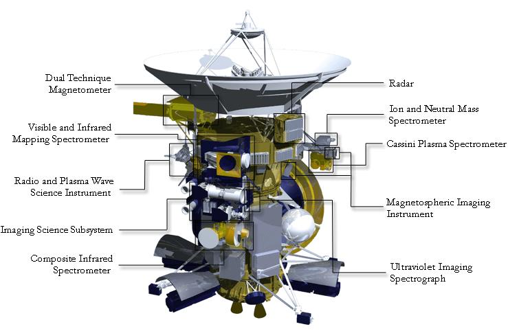cassini modell