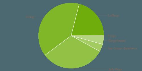 Android Zahlen September 2015