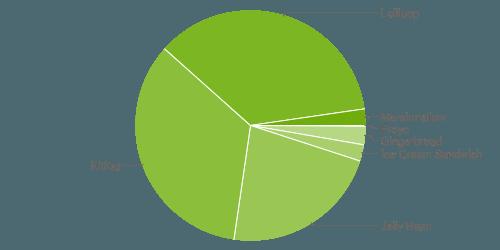 Android Kuchen März 2016