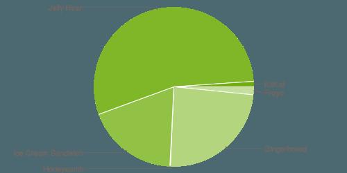 chart-dezember