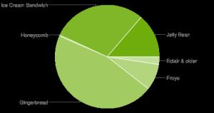 Android-Kuchen im Februar 2013
