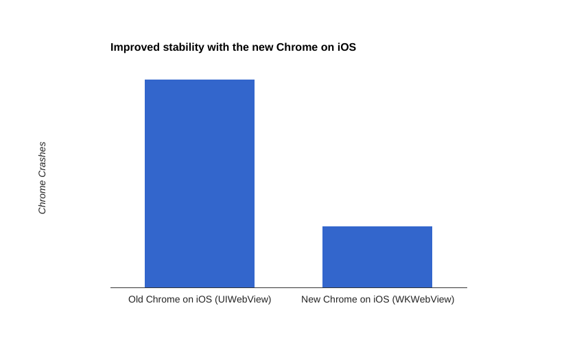 chrome ios stability