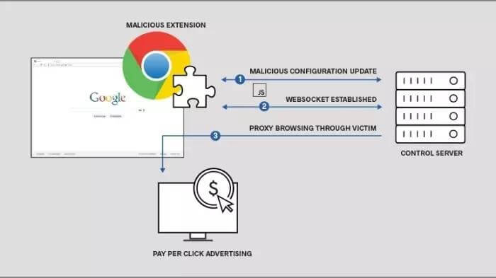 chrome malware