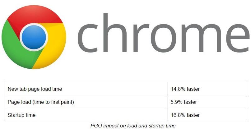 chrome-pgo