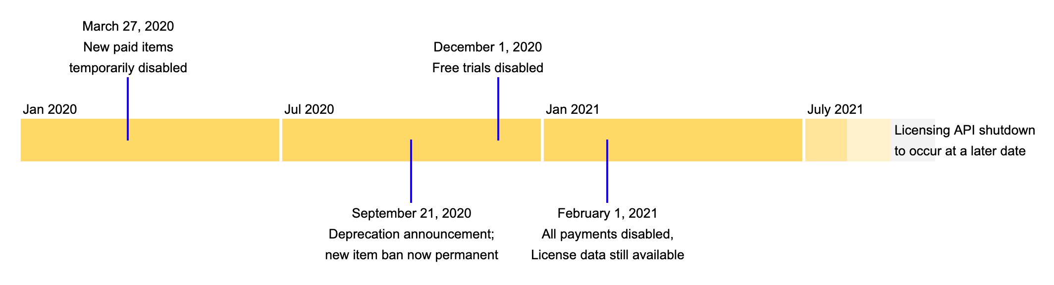 chrome web store timeline