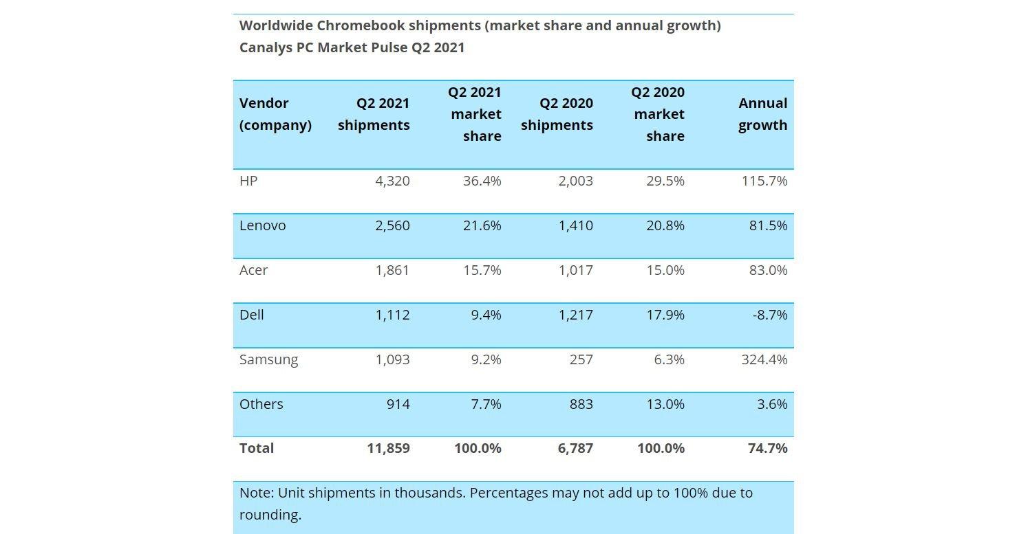 chromebook hersteller q2 2021