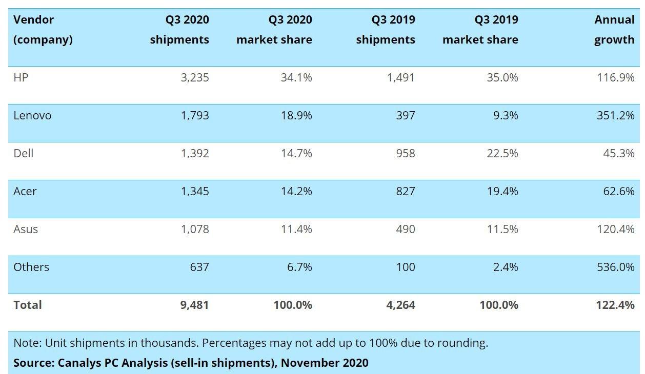 chromebook market share q3 2020