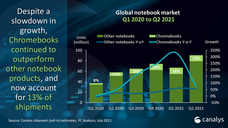 chromebook zahlen q2 2021