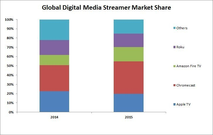Global Digital Media Streamer Market Share (PRNewsFoto/Strategy Analytics)