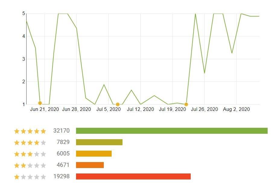 corona-warn-app bewertungen august 2