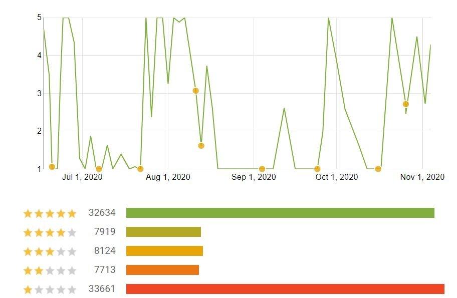 corona-warn-app bewertungen november 1