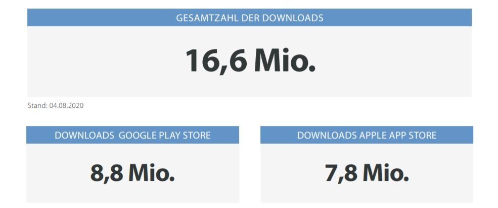 corona-warn-app downloads august 2