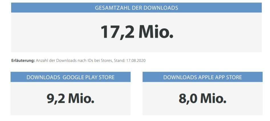 corona-warn-app downloads august 4 2020