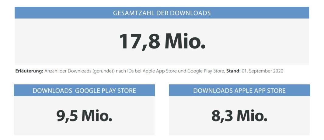 corona-warn-app downloads september 1