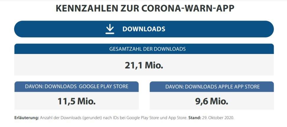 corona-warn-app kennzahlen november 1