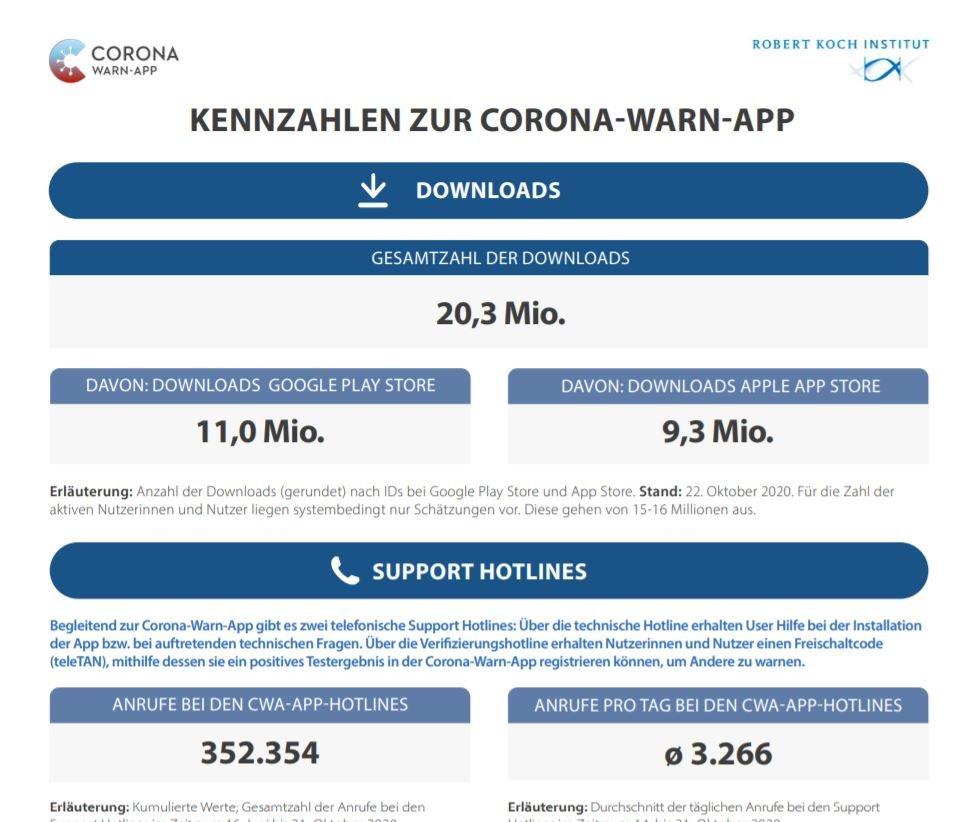 corona-warn-app kennzahlen oktober 2020