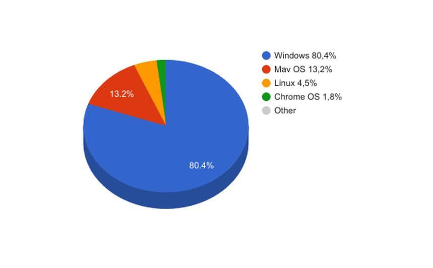 desktop_os