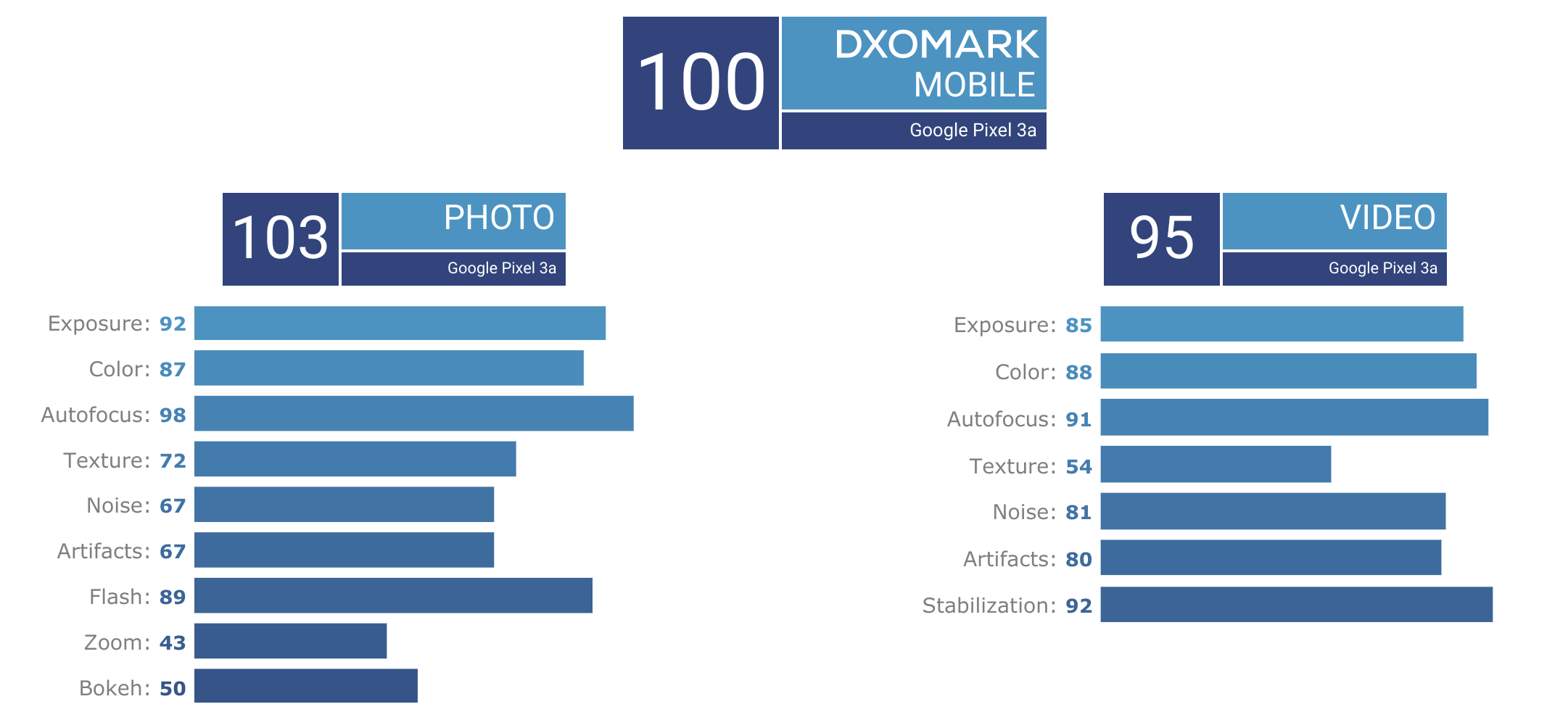 dxomark camera test