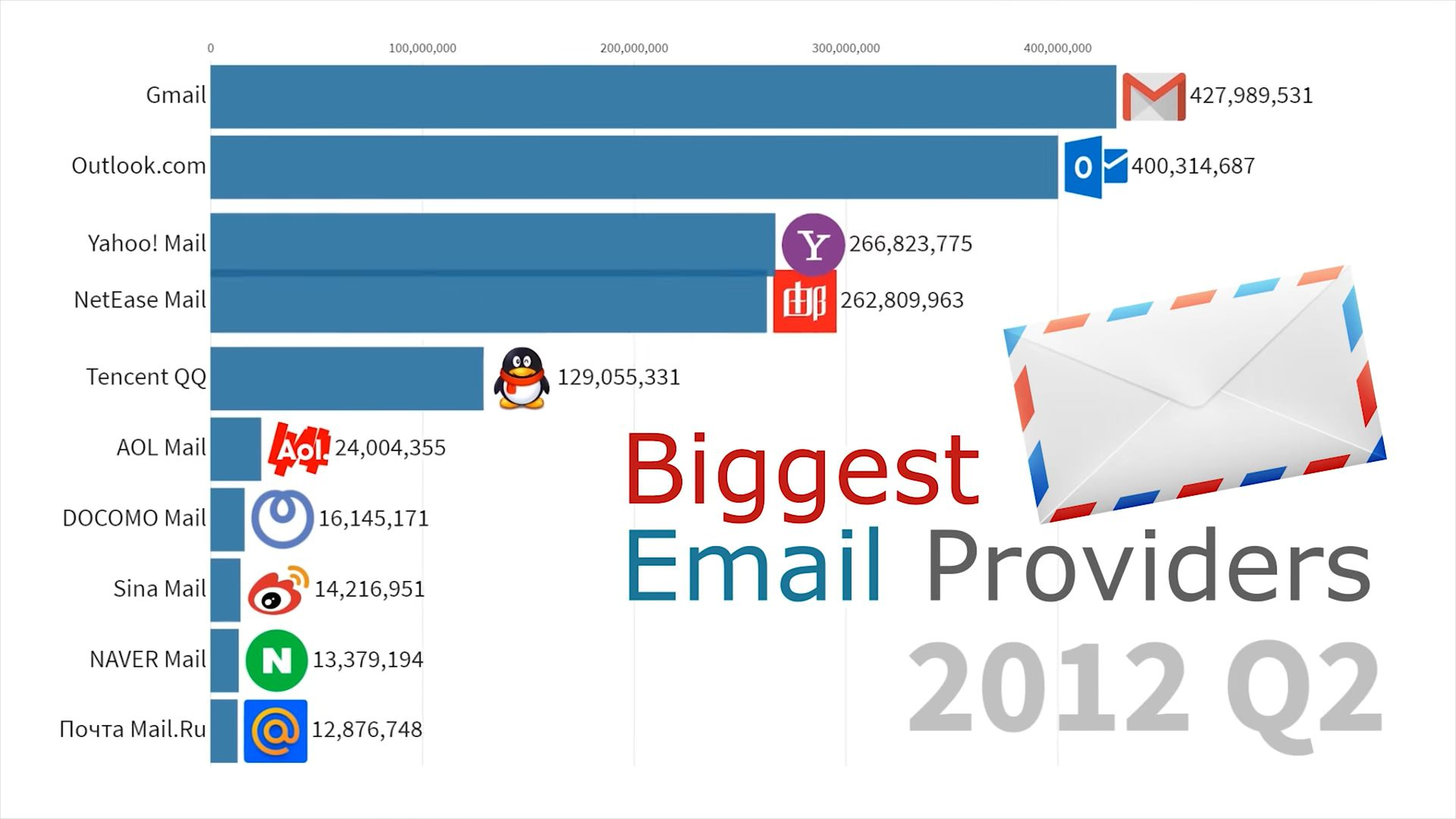 email 2012 q2