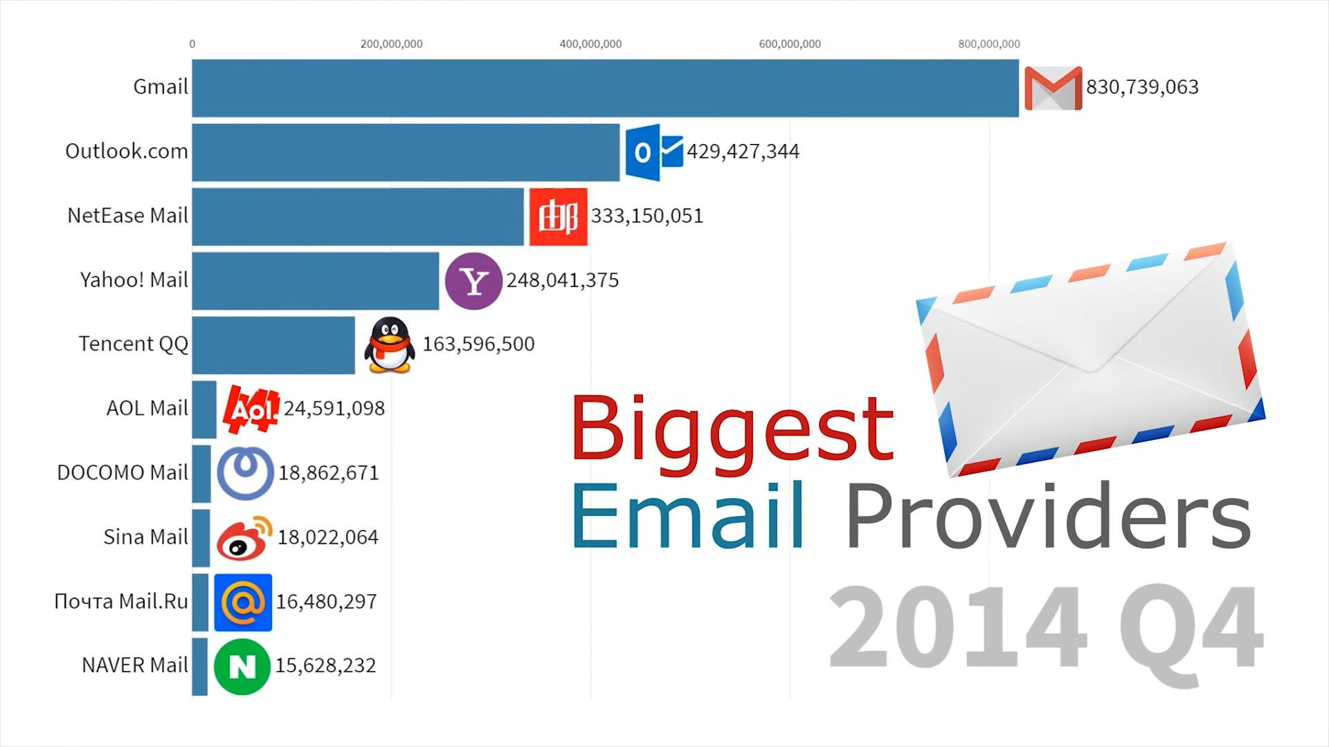 email 2014 q4