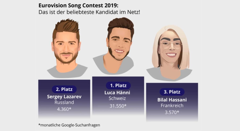 eurovision-song-contest-teilnehmer-top-3
