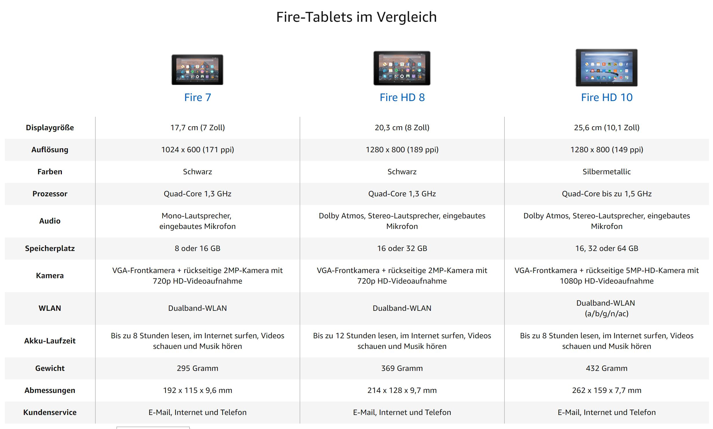 fire tablets vergleich