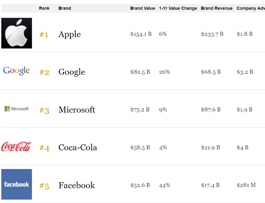 forbes top 5