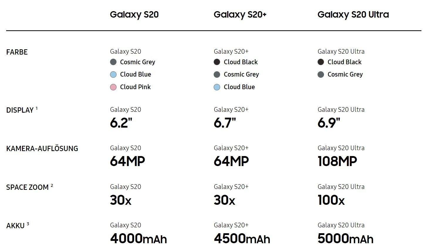 Samung Galaxy S20 & Z Flip: Was der Technikriese heute bei