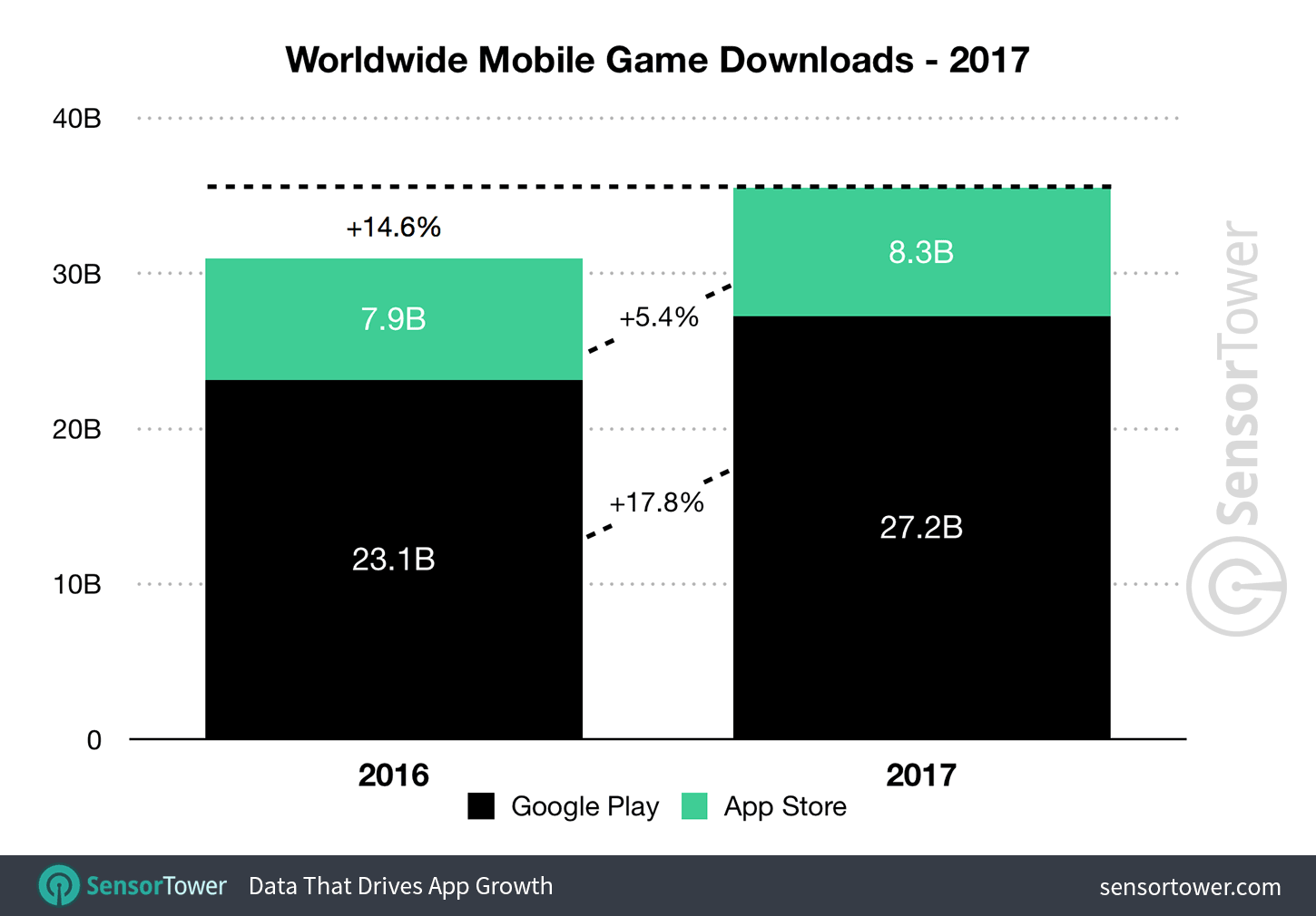 games downloads