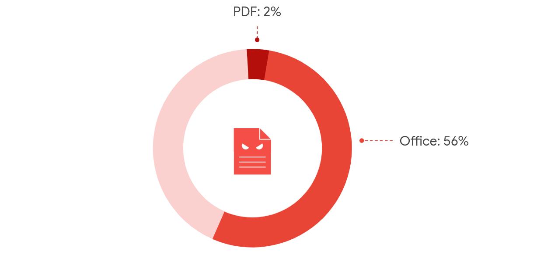 gmail attachment malware