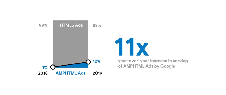 google amp stats