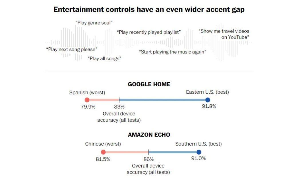 google assistant media