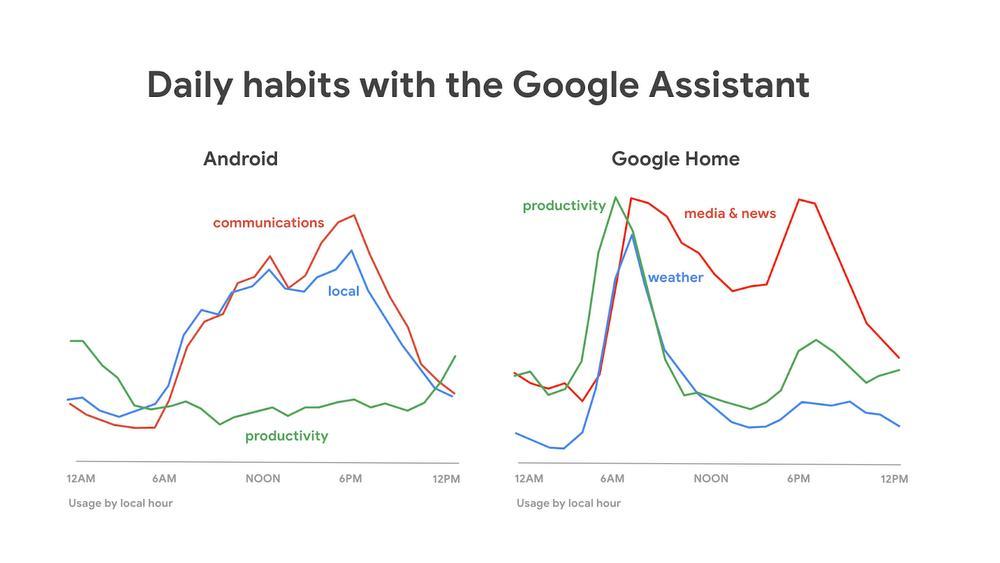 google assistant statistiken