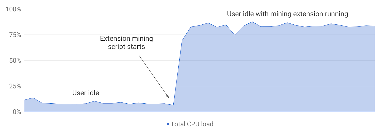 google chrome extensions krypto miner