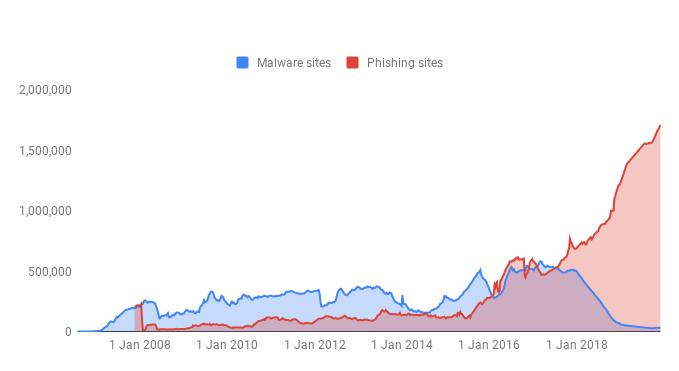 google chrome phishing stats