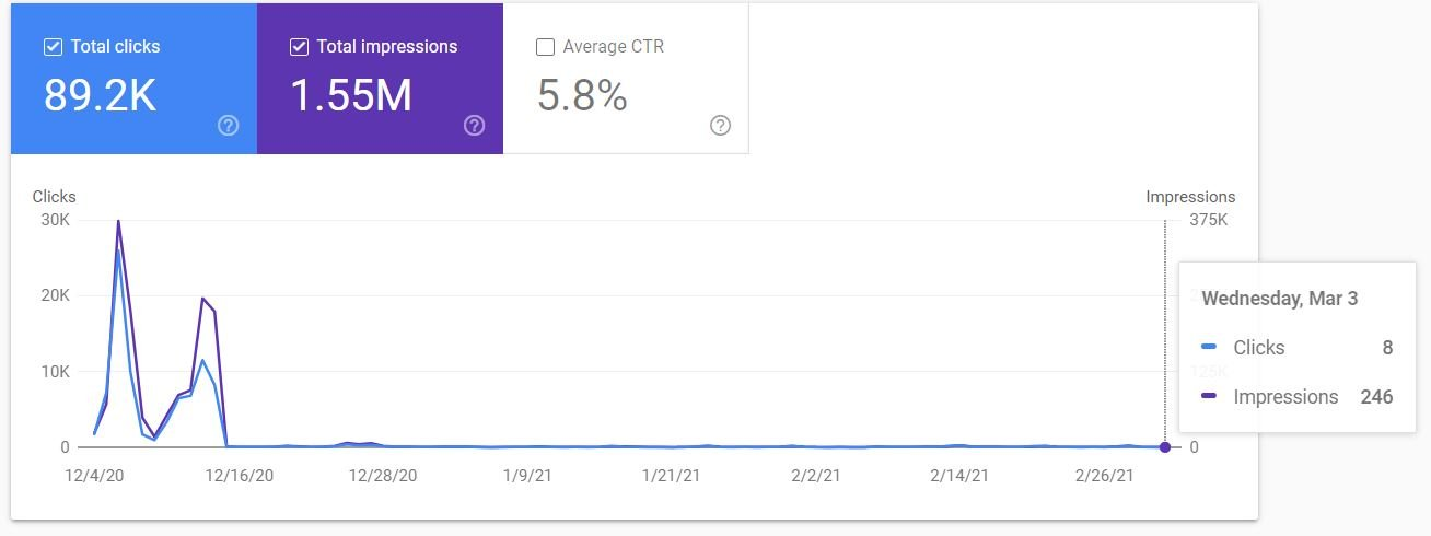 google discover feed traffic