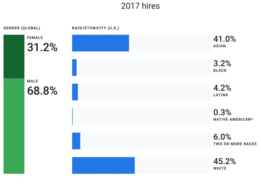 google diversity 2017