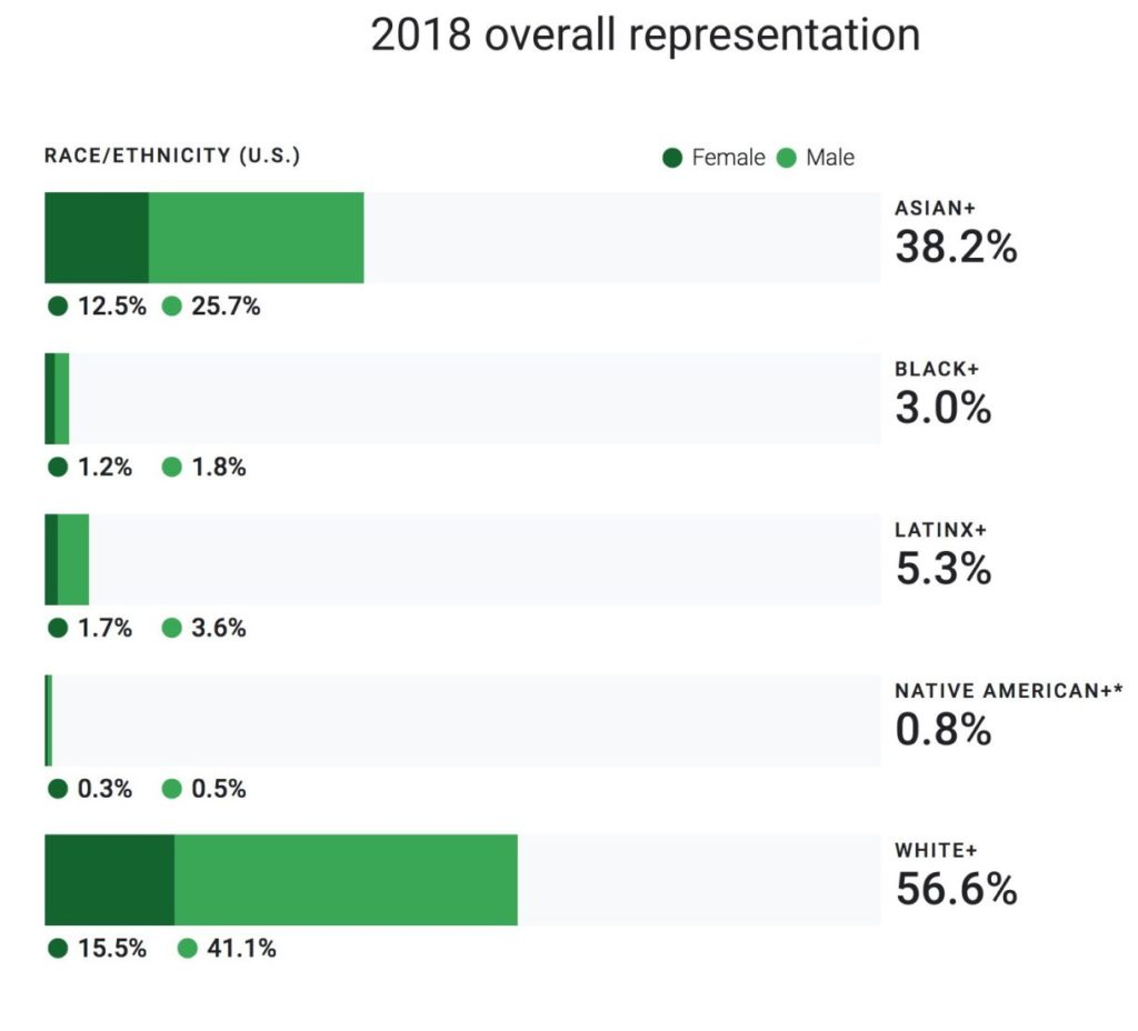google diversity 2018 overall