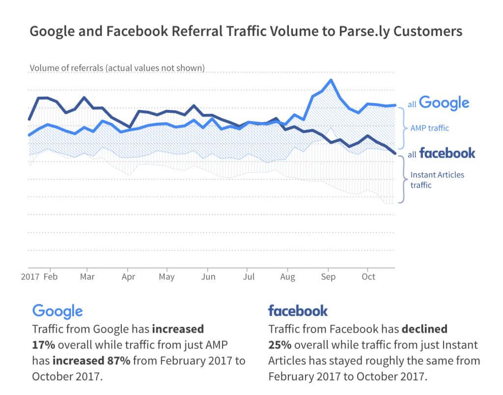 google facebook traffic 2