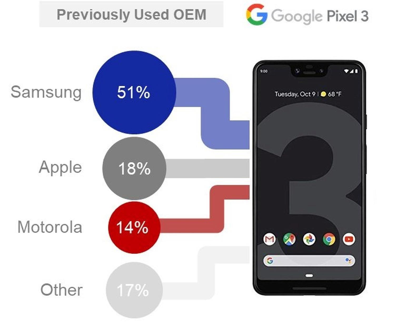 google pixel 3 smartphones